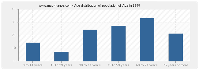 Age distribution of population of Aize in 1999