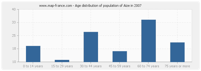 Age distribution of population of Aize in 2007