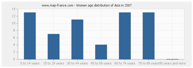 Women age distribution of Aize in 2007