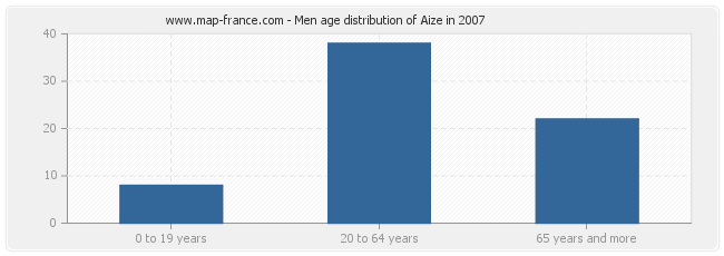 Men age distribution of Aize in 2007