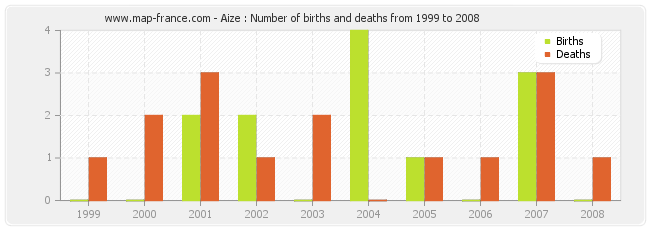 Aize : Number of births and deaths from 1999 to 2008