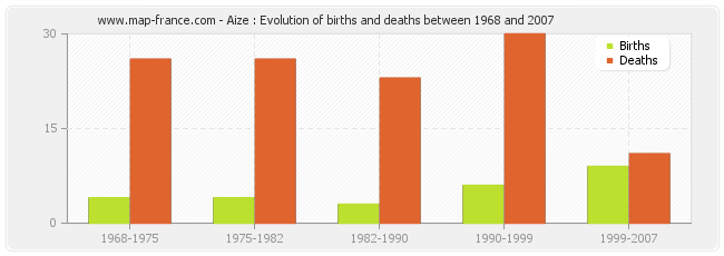 Aize : Evolution of births and deaths between 1968 and 2007
