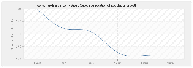 Aize : Cubic interpolation of population growth