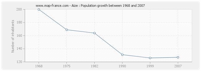 Population Aize