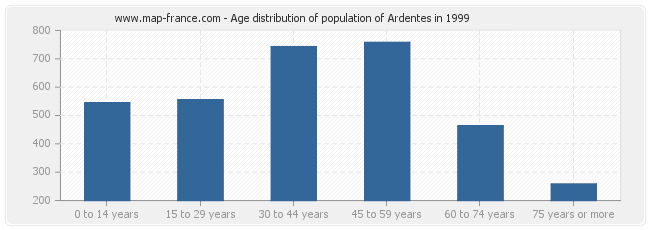 Age distribution of population of Ardentes in 1999