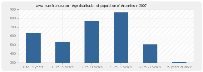 Age distribution of population of Ardentes in 2007