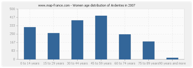 Women age distribution of Ardentes in 2007