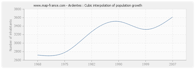 Ardentes : Cubic interpolation of population growth