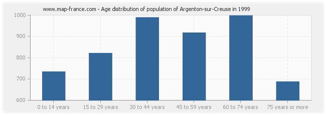Age distribution of population of Argenton-sur-Creuse in 1999