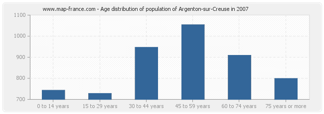 Age distribution of population of Argenton-sur-Creuse in 2007