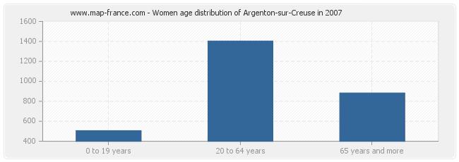 Women age distribution of Argenton-sur-Creuse in 2007