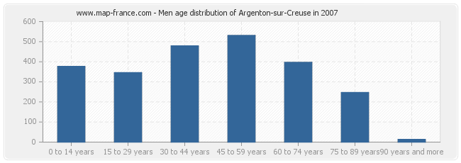 Men age distribution of Argenton-sur-Creuse in 2007