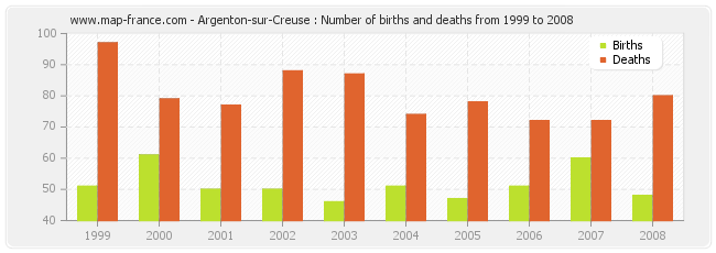Argenton-sur-Creuse : Number of births and deaths from 1999 to 2008
