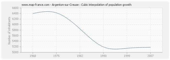 Argenton-sur-Creuse : Cubic interpolation of population growth