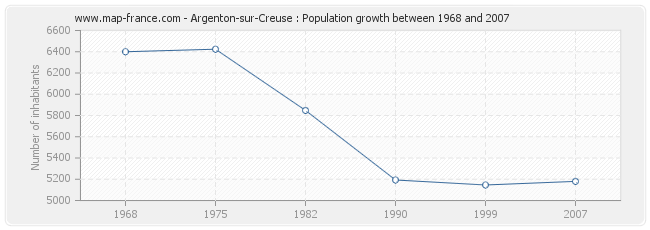 Population Argenton-sur-Creuse