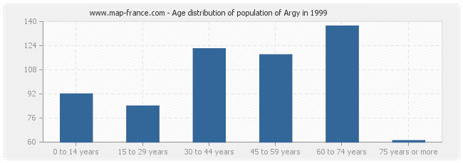 Age distribution of population of Argy in 1999