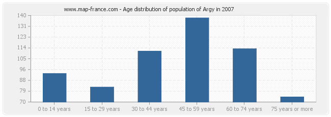 Age distribution of population of Argy in 2007