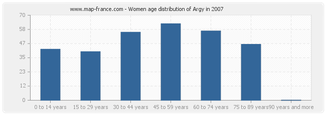 Women age distribution of Argy in 2007