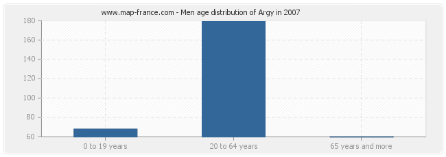 Men age distribution of Argy in 2007