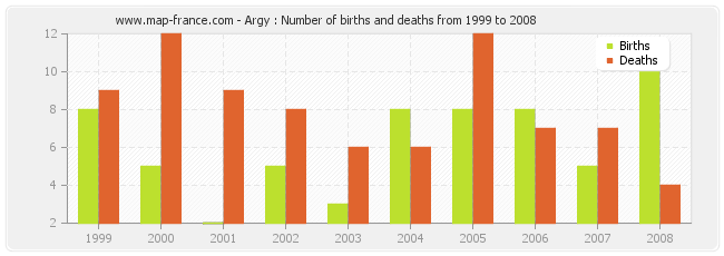 Argy : Number of births and deaths from 1999 to 2008