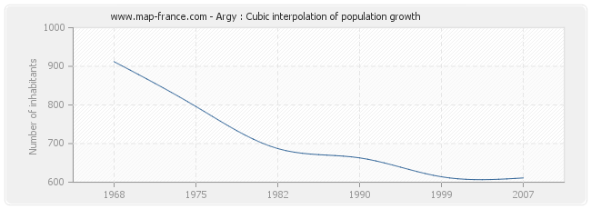 Argy : Cubic interpolation of population growth