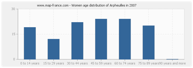 Women age distribution of Arpheuilles in 2007