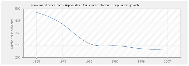 Arpheuilles : Cubic interpolation of population growth