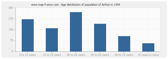 Age distribution of population of Arthon in 1999