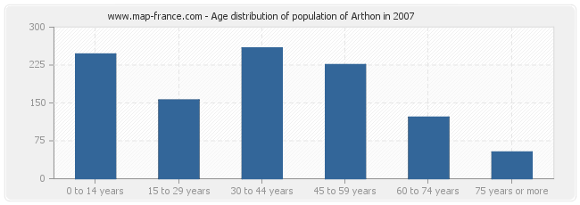 Age distribution of population of Arthon in 2007