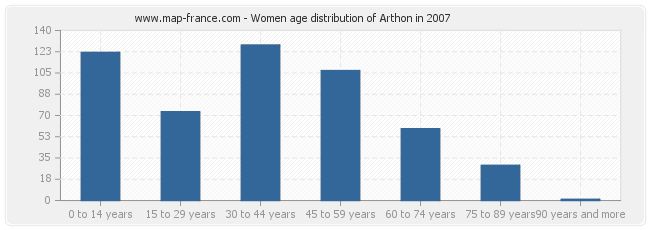 Women age distribution of Arthon in 2007