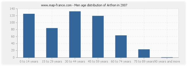 Men age distribution of Arthon in 2007