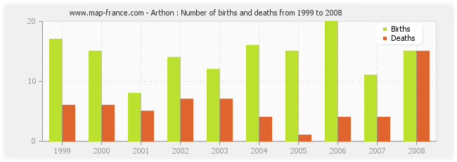 Arthon : Number of births and deaths from 1999 to 2008