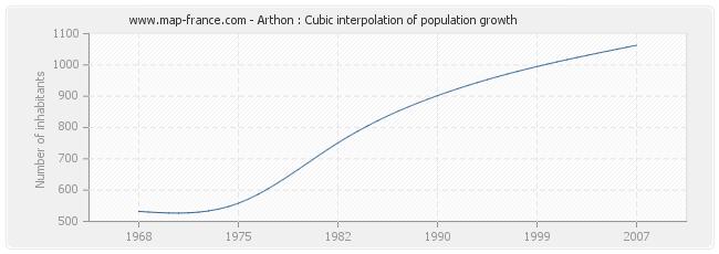 Arthon : Cubic interpolation of population growth