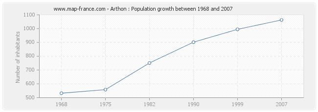 Population Arthon