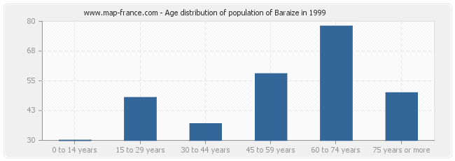 Age distribution of population of Baraize in 1999