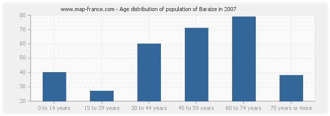 Age distribution of population of Baraize in 2007