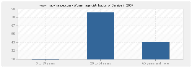 Women age distribution of Baraize in 2007