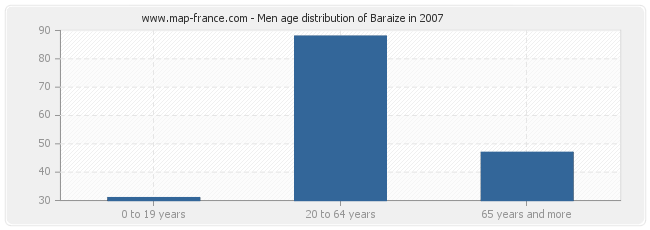Men age distribution of Baraize in 2007
