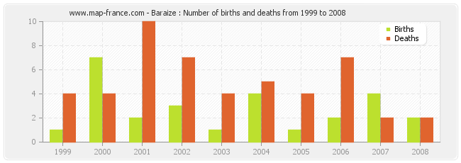 Baraize : Number of births and deaths from 1999 to 2008