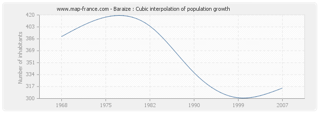 Baraize : Cubic interpolation of population growth