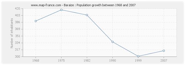 Population Baraize