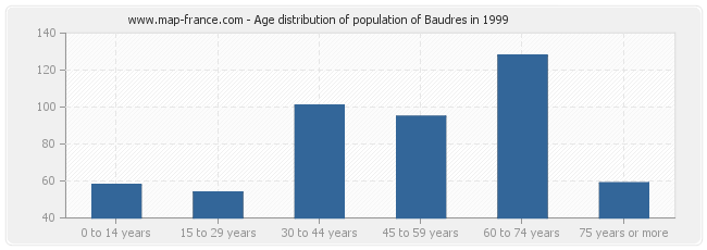 Age distribution of population of Baudres in 1999