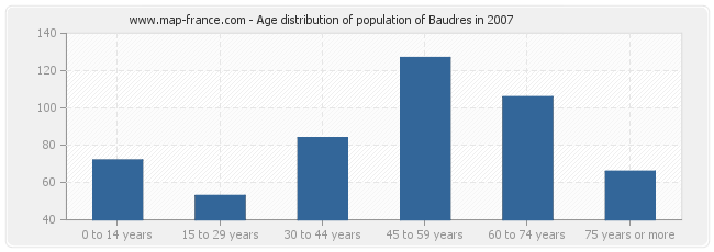 Age distribution of population of Baudres in 2007