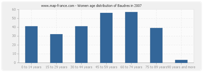 Women age distribution of Baudres in 2007