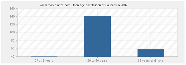 Men age distribution of Baudres in 2007