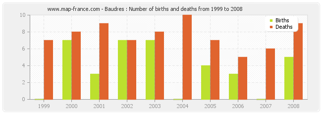 Baudres : Number of births and deaths from 1999 to 2008