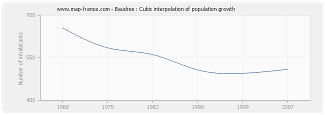 Baudres : Cubic interpolation of population growth