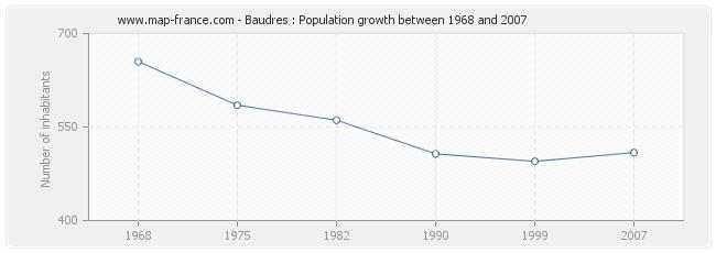 Population Baudres