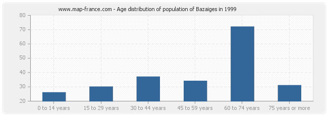Age distribution of population of Bazaiges in 1999
