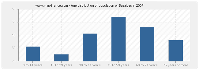 Age distribution of population of Bazaiges in 2007